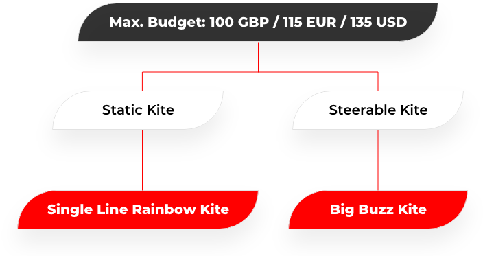 image of budget kite