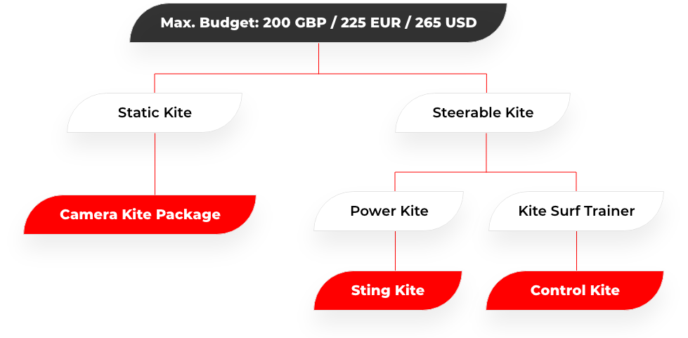 budget kite
