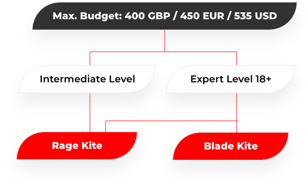 budget kite image