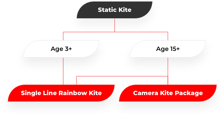 static kites