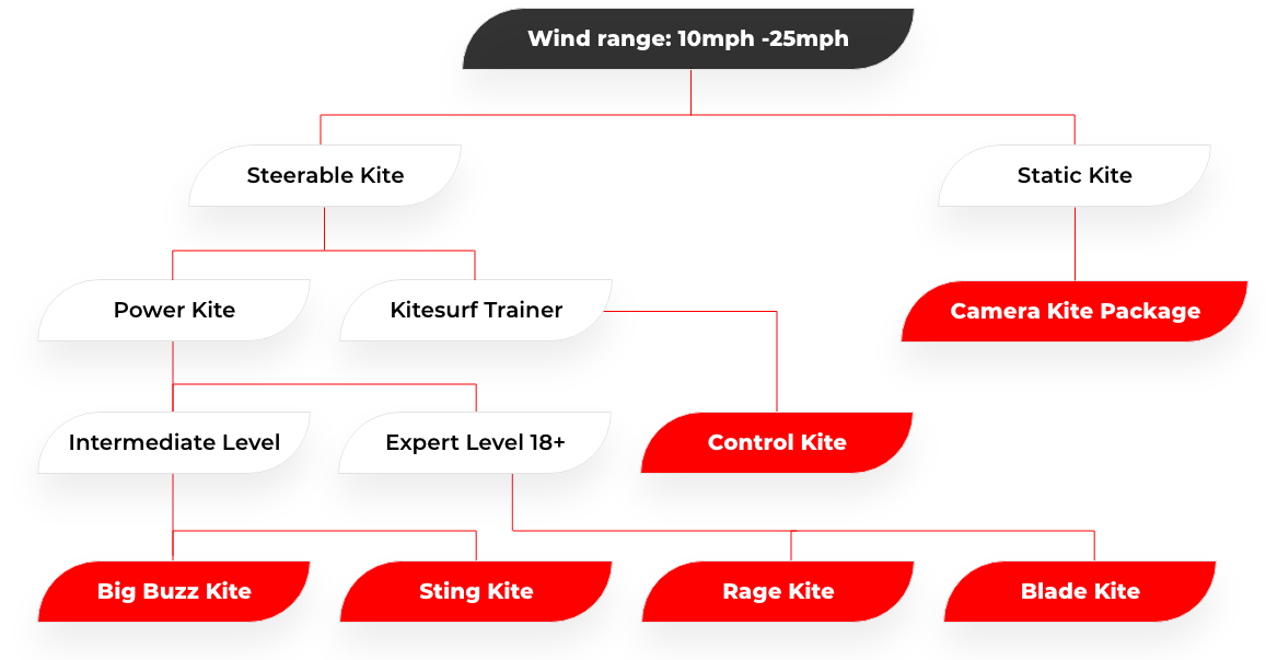 wind range kite type